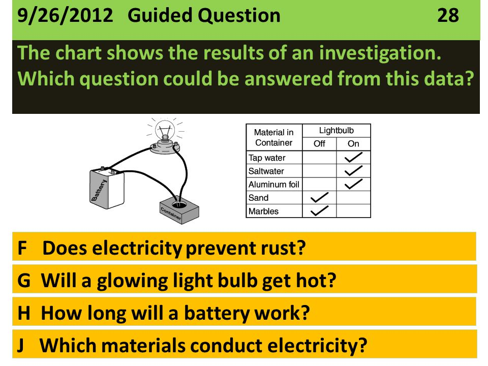 The chart shows the results of an investigation. Which question could be answered from this data? F Does electricity prevent rust? G Will a glowing li