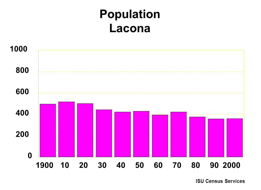 Population Lacona 19001020304050607080902000 0 200 400 600 800 1000 ISU Census Services