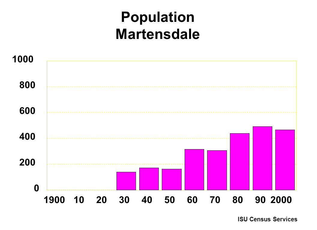 Population Martensdale 19001020304050607080902000 0 200 400 600 800 1000 ISU Census Services