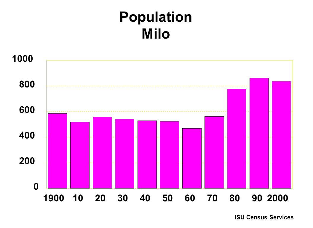 Population Milo 19001020304050607080902000 0 200 400 600 800 1000 ISU Census Services