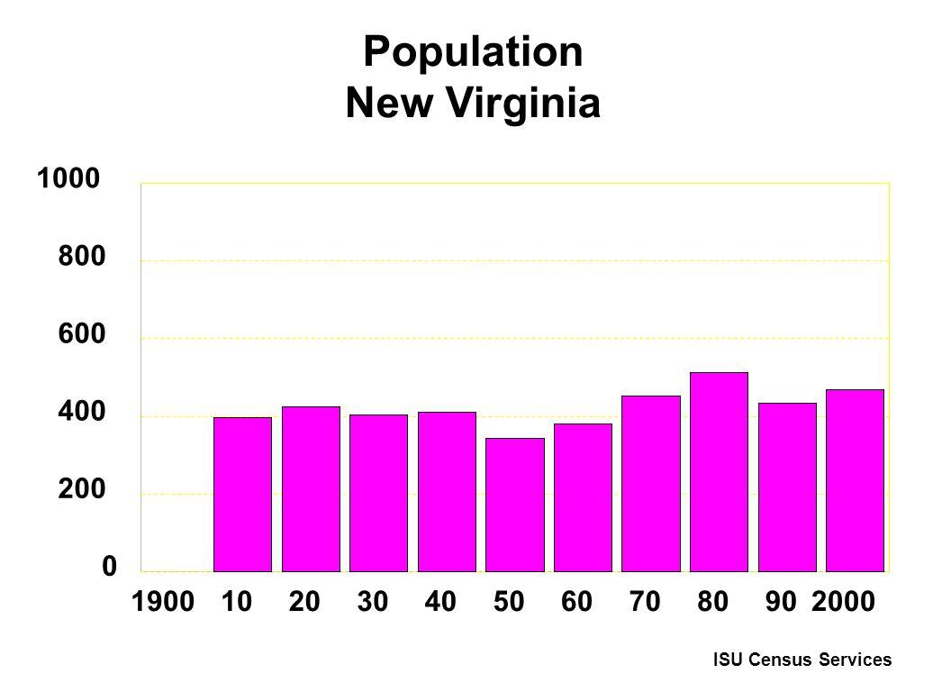 Population New Virginia 19001020304050607080902000 0 200 400 600 800 1000 ISU Census Services