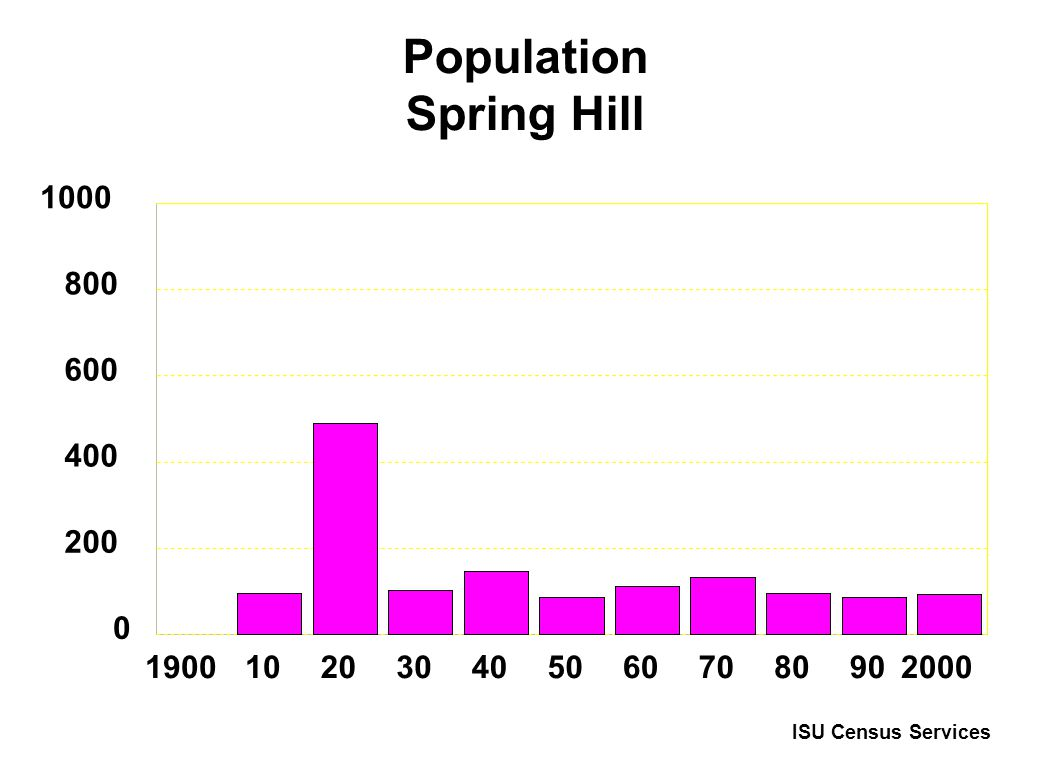 Population Spring Hill 19001020304050607080902000 0 200 400 600 800 1000 ISU Census Services