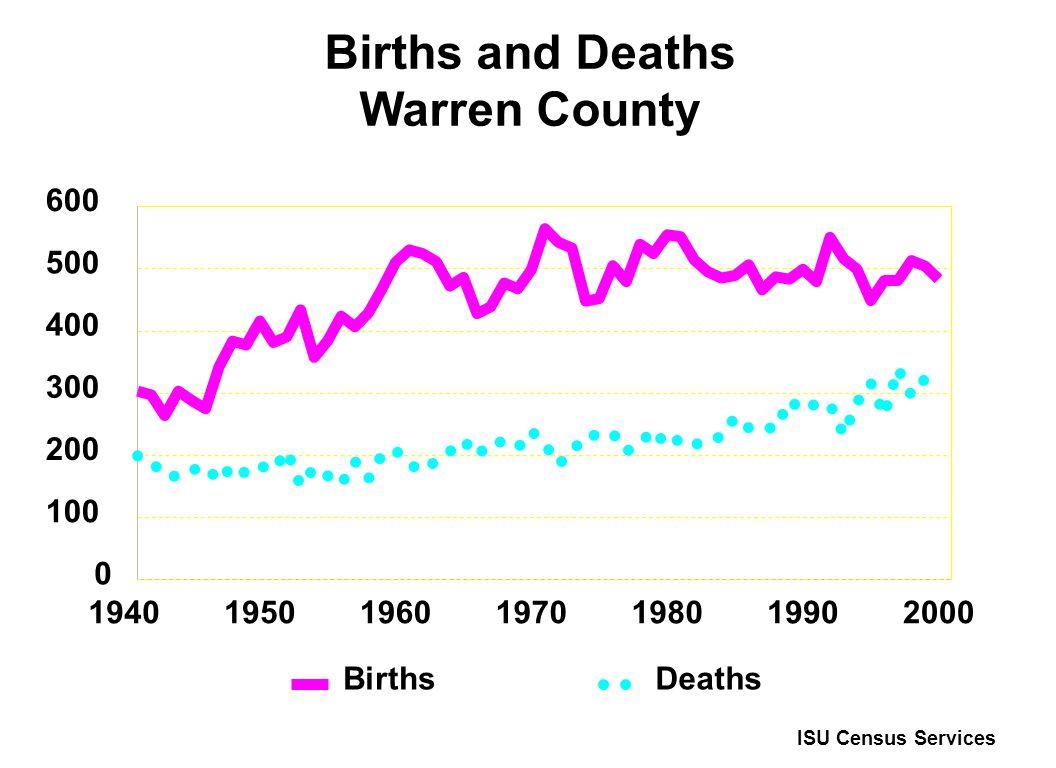 Births and Deaths Warren County 1940195019601970198019902000 0 100 200 300 400 500 600 Births Deaths ISU Census Services
