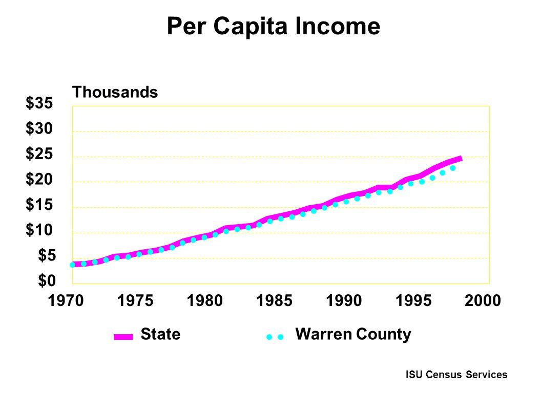 1970197519801985199019952000 $0 $5 $10 $15 $20 $25 $30 $35 Thousands State Warren County Per Capita Income ISU Census Services