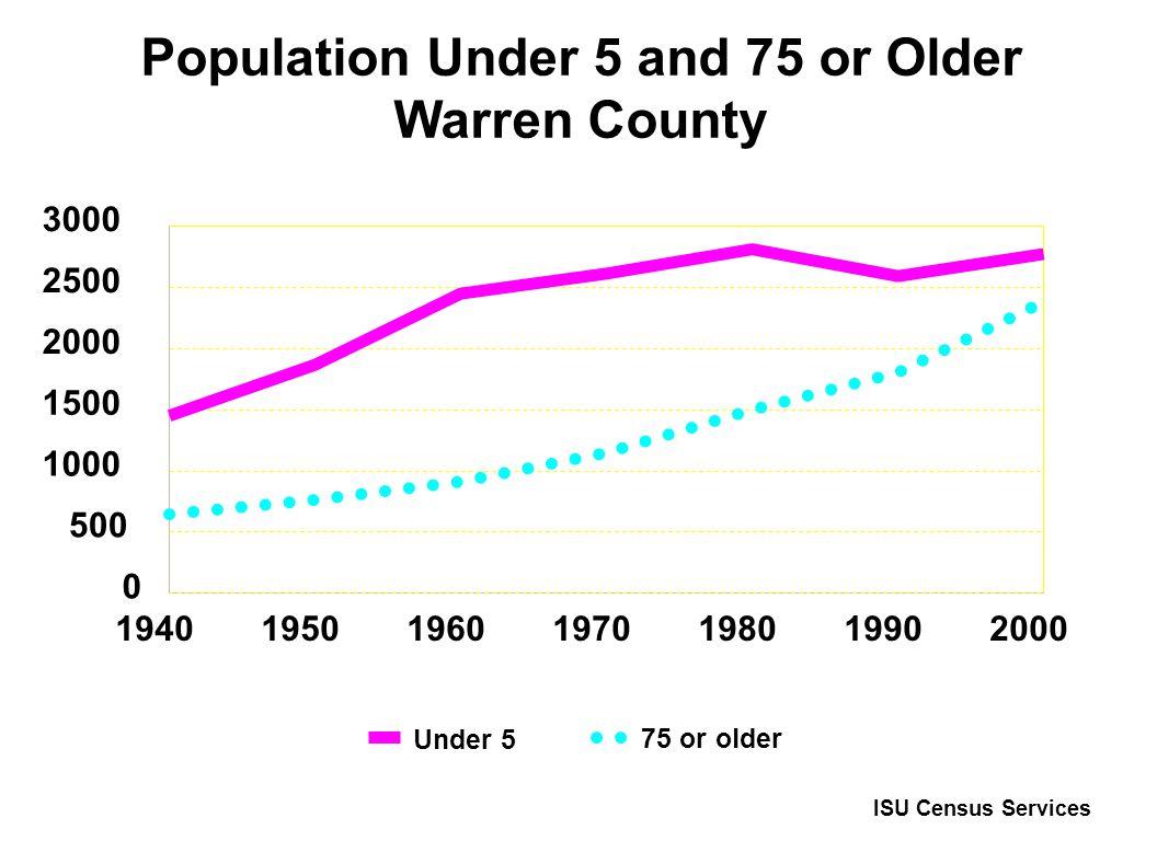 Population Under 5 and 75 or Older Warren County 1940195019902000 0 500 1000 1500 2000 2500 3000 198019701960 ISU Census Services Under 5 75 or older