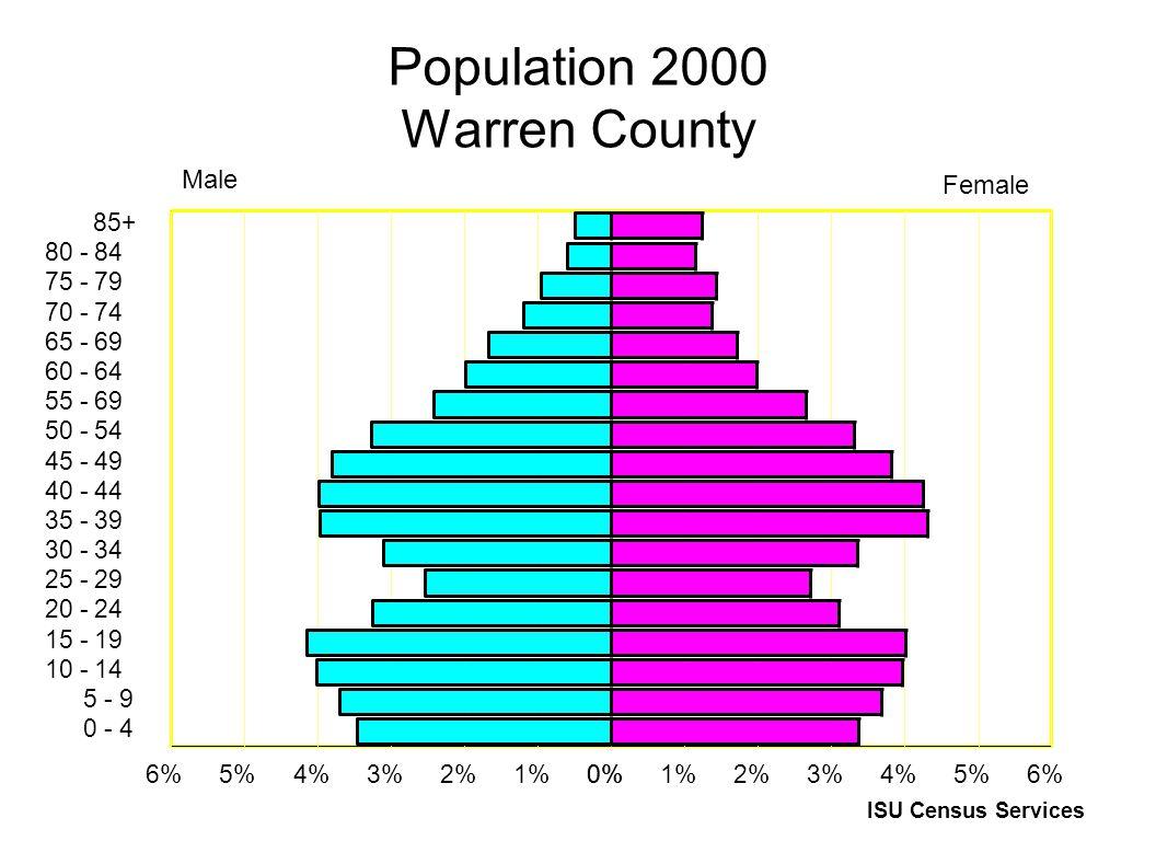 Population 2000 Warren County 85+ 80 - 84 75 - 79 70 - 74 65 - 69 60 - 64 55 - 69 50 - 54 45 - 49 40 - 44 35 - 39 30 - 34 25 - 29 20 - 24 15 - 19 10 - 14 5 - 9 0 - 4 0%1%2%3%4%5%6%0%1%2%3%4%5%6% Male Female ISU Census Services