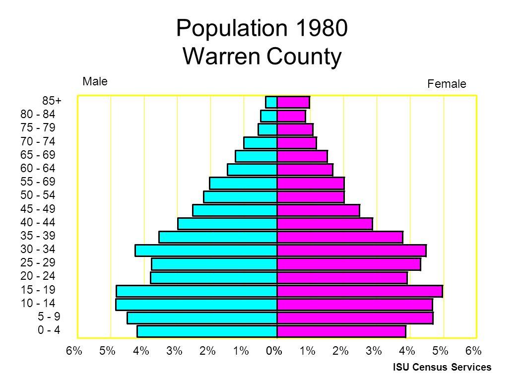 Population 1980 Warren County 85+ 80 - 84 75 - 79 70 - 74 65 - 69 60 - 64 55 - 69 50 - 54 45 - 49 40 - 44 35 - 39 30 - 34 25 - 29 20 - 24 15 - 19 10 - 14 5 - 9 0 - 4 0%1%2%3%4%5%6%0%1%2%3%4%5%6% Male Female ISU Census Services
