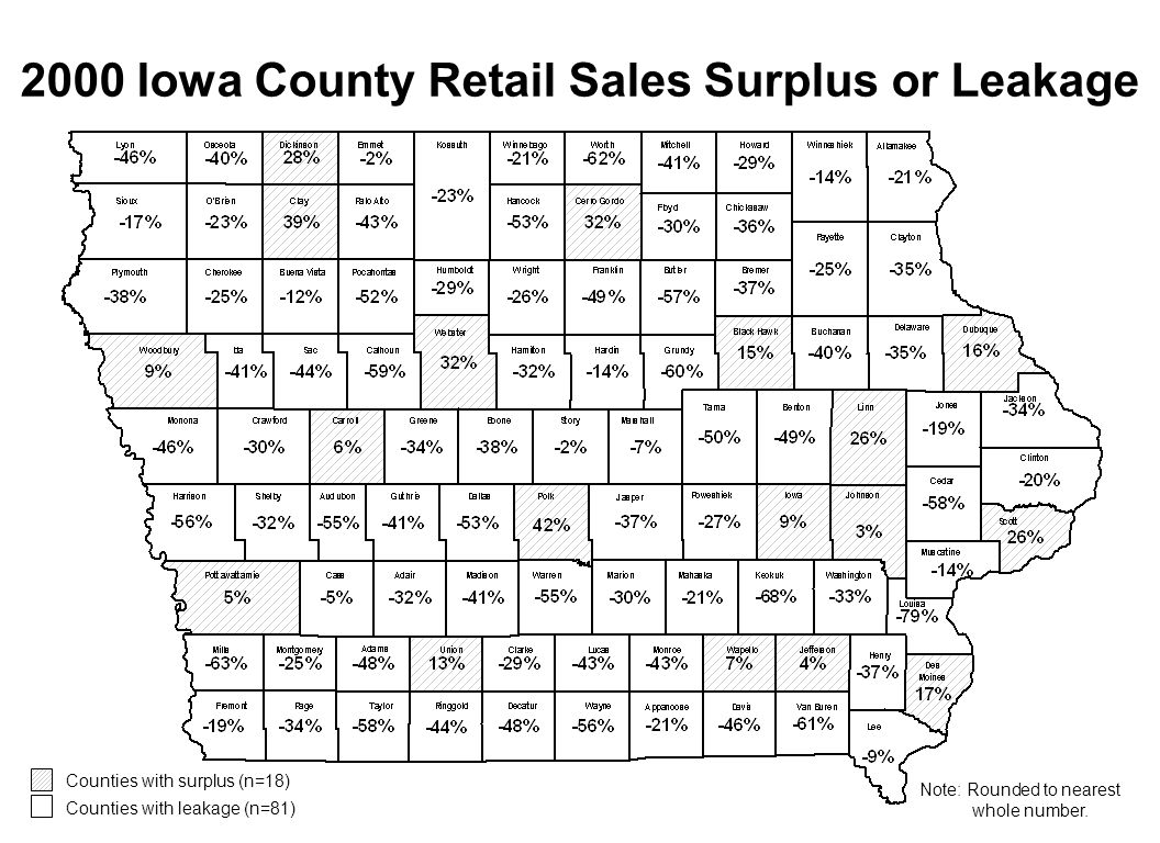 2000 Iowa County Retail Sales Surplus or Leakage Counties with surplus (n=18) Counties with leakage (n=81) Note: Rounded to nearest whole number.