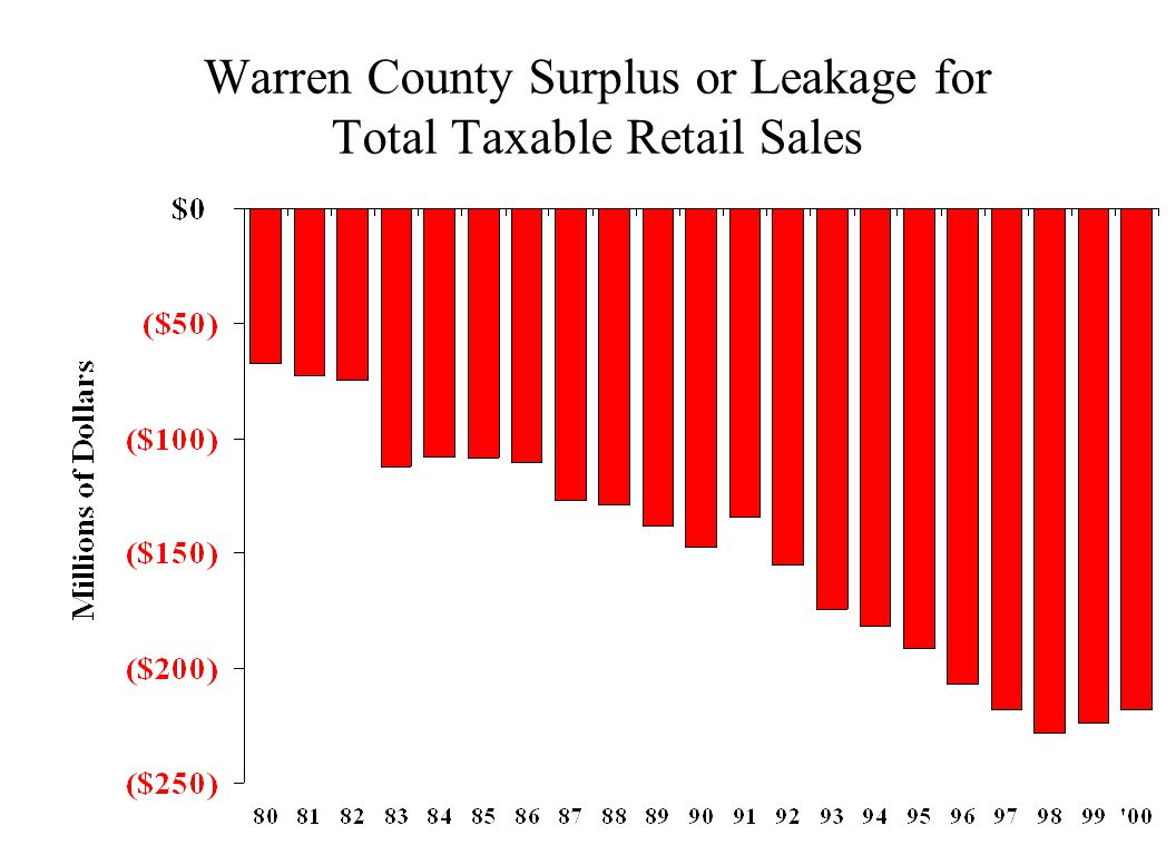 Warren County Surplus or Leakage for Total Taxable Retail Sales
