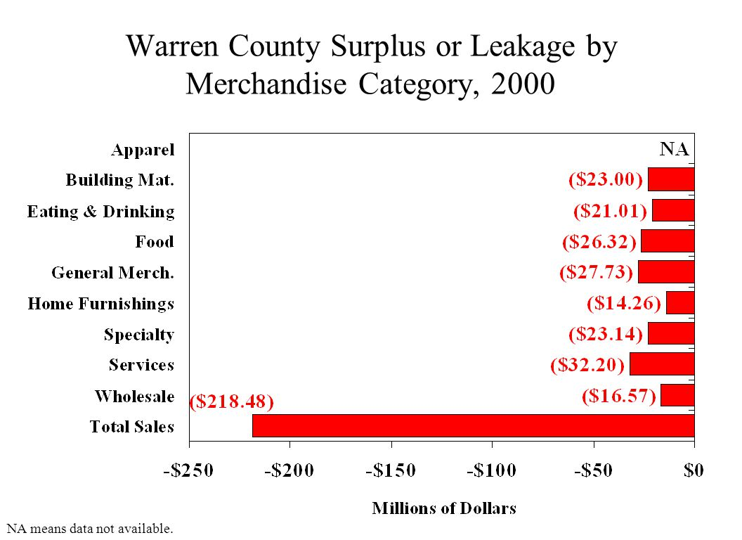 Warren County Surplus or Leakage by Merchandise Category, 2000 NA means data not available.