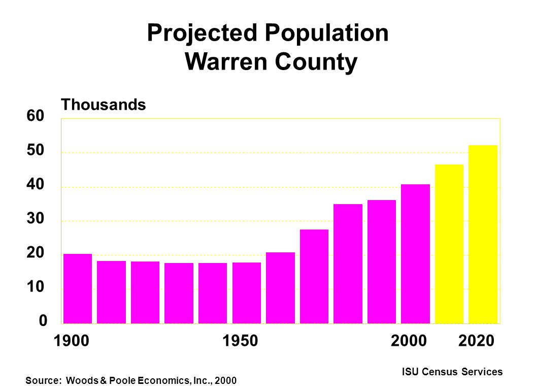 198919911993199519971999 0% 10% 20% 30% 40% 50% Based on October public and nonpublic school enrollment State Warren County Percent of Students Receiving Free or Reduced-Price School Meals ISU Census Services