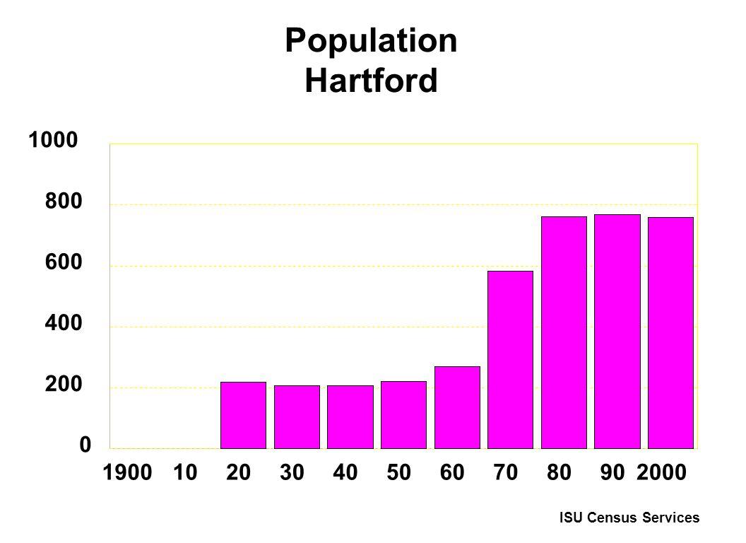Population Hartford 19001020304050607080902000 0 200 400 600 800 1000 ISU Census Services