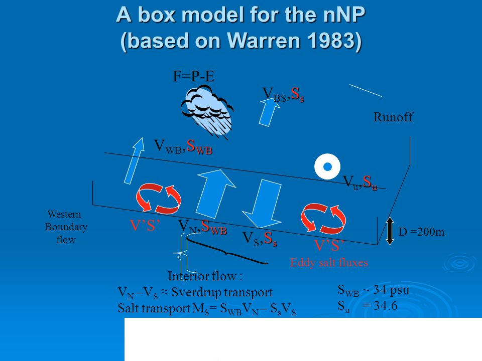 S s V BS,S s S WB V WB,S WB SuVu,SuSuVu,Su S WB V N,S WB SsVS,SsSsVS,Ss F=P-E A box model for the nNP (based on Warren 1983) V'S' Eddy salt fluxes Interior flow : V N –V S ≈ Sverdrup transport Salt transport M S = S WB V N – S s V S Runoff Western Boundary flow S WB ~ 34 psu S u = 34.6 V'S' D =200m