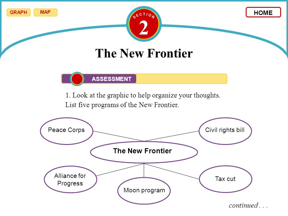 2 The New Frontier 1. Look at the graphic to help organize your thoughts. List five programs of the New Frontier. continued... The New Frontier Peace