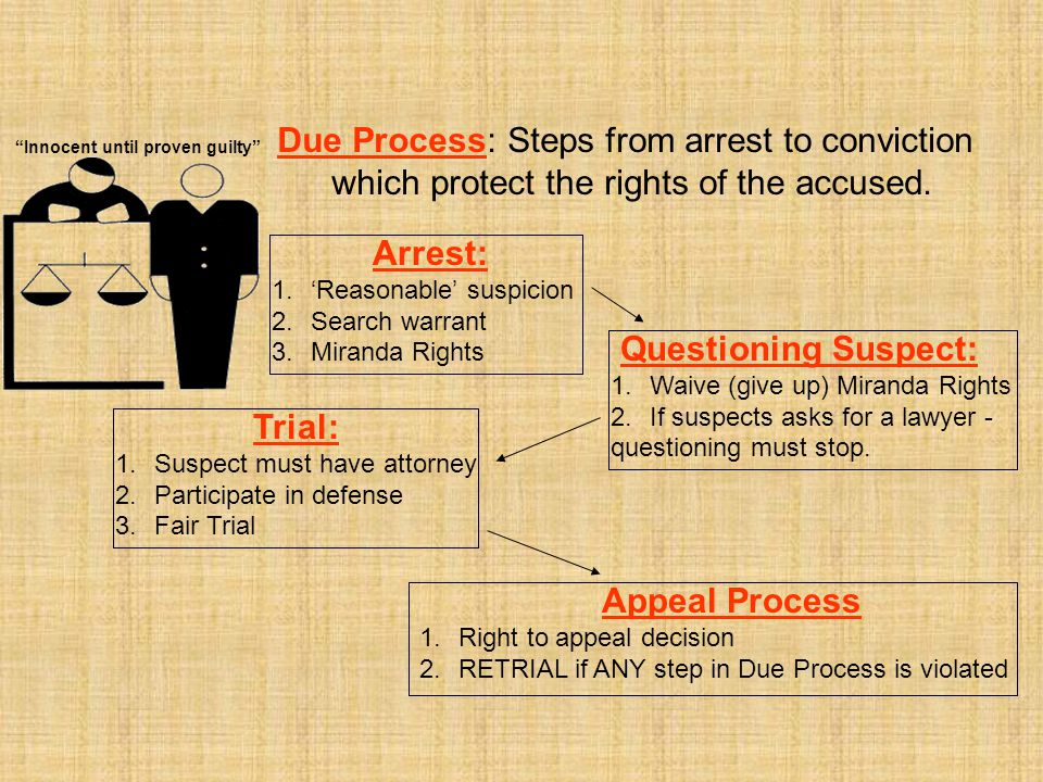 Due Process: Steps from arrest to conviction which protect the rights of the accused. Arrest: 1.'Reasonable' suspicion 2.Search warrant 3.Miranda Righ