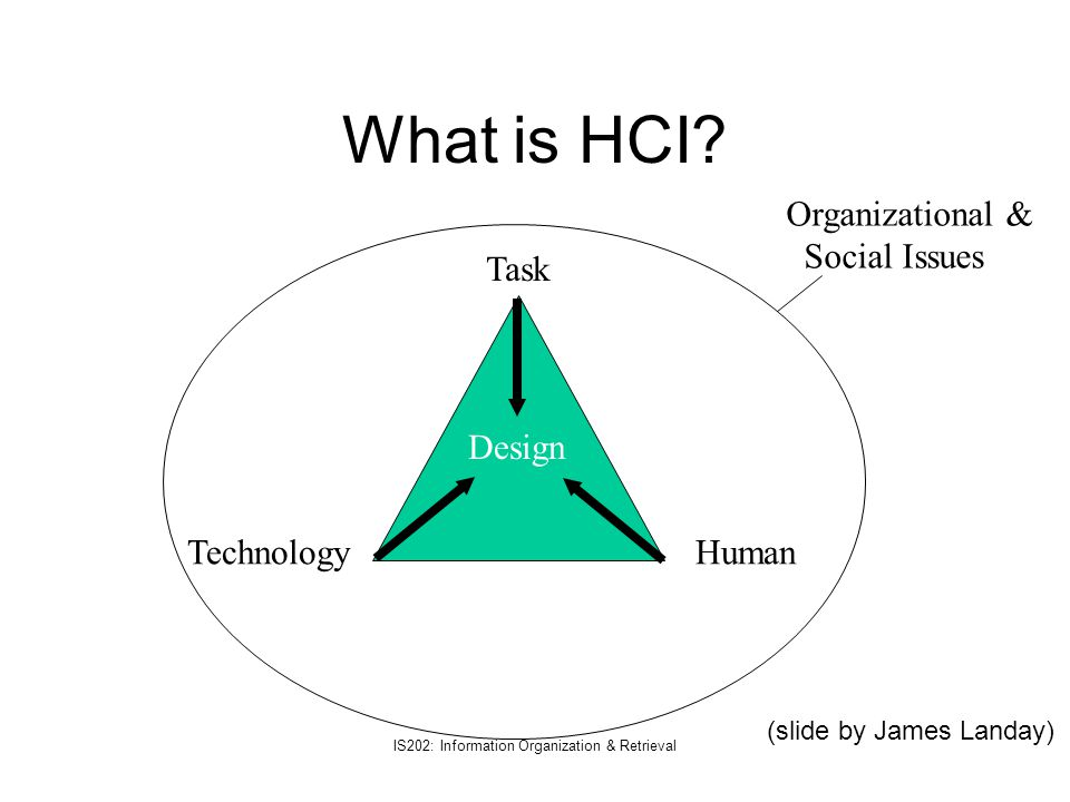 10/4/01 IS202: Information Organization & Retrieval IR+HCI Question 1: Where does the user start?