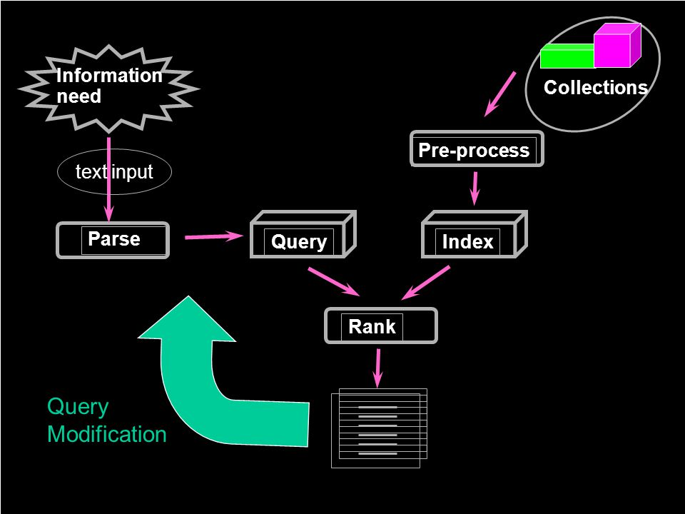 Information need Index Pre-process Parse Collections Rank Query text input Query Modification