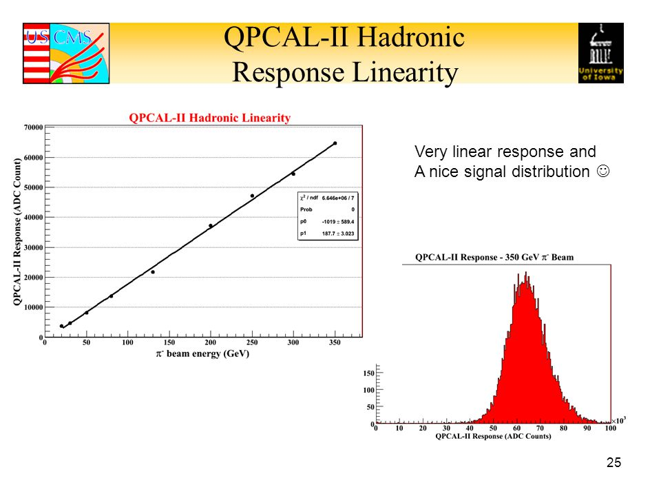 QPCAL-II Hadronic Response Linearity 25 Very linear response and A nice signal distribution