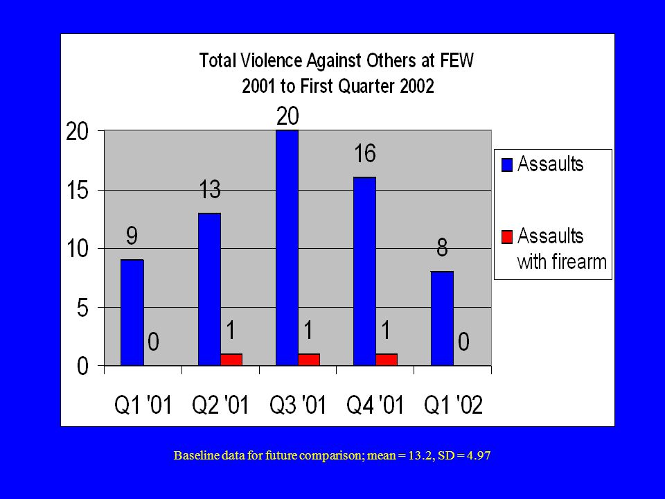 Baseline data; Spouse abuse mean = 11.4, SD = 2.6; Child abuse mean = 4.8, SD = 1.3