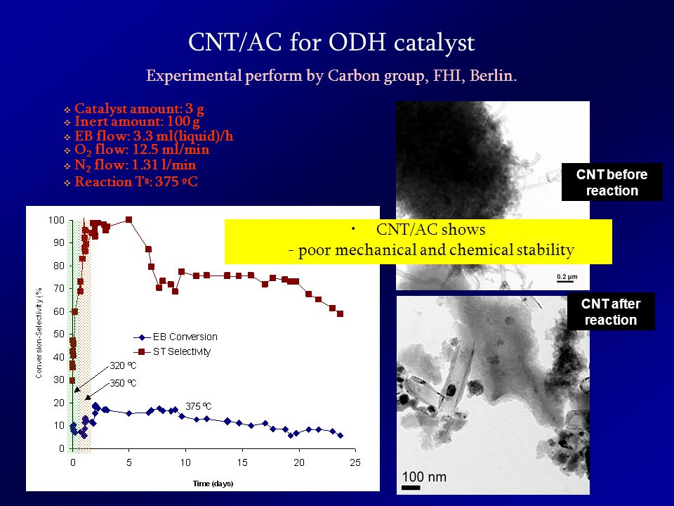 CNT/AC for ODH catalyst  Catalyst amount: 3 g  Inert amount: 100 g  EB flow: 3.3 ml(liquid)/h  O 2 flow: 12.5 ml/min  N 2 flow: 1.31 l/min  Reaction Tª: 375 ºC Experimental perform by Carbon group, FHI, Berlin.