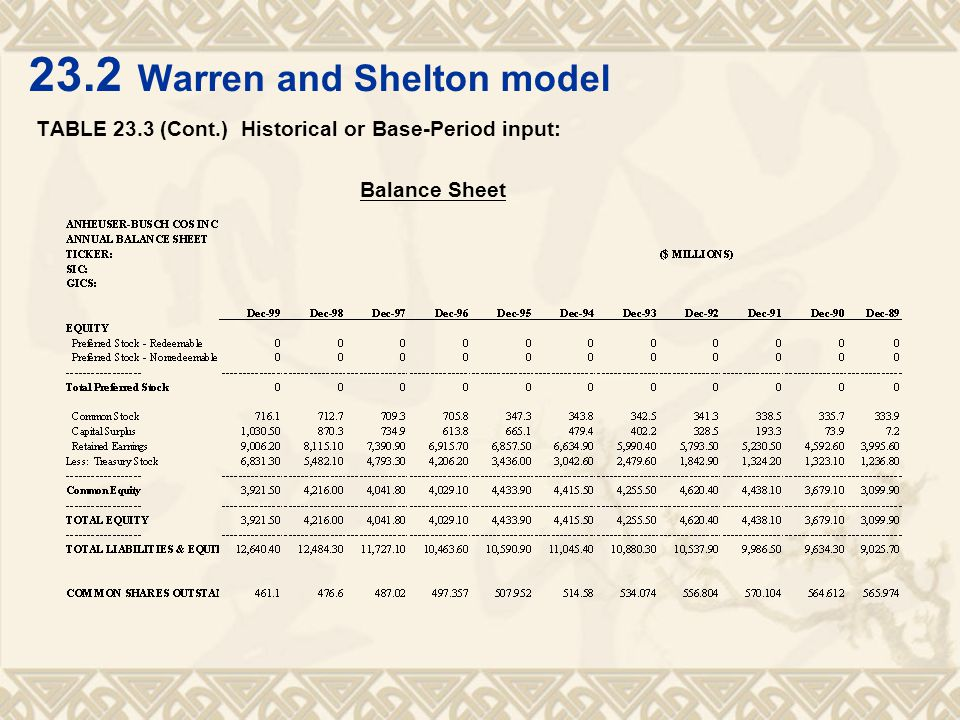 23.2 Warren and Shelton model TABLE 23.3 (Cont.) Historical or Base-Period input: Balance Sheet