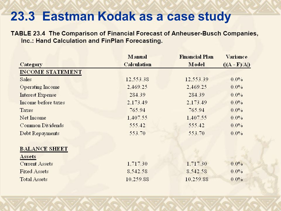 23.3 Eastman Kodak as a case study TABLE 23.4 The Comparison of Financial Forecast of Anheuser-Busch Companies, Inc.: Hand Calculation and FinPlan Forecasting.