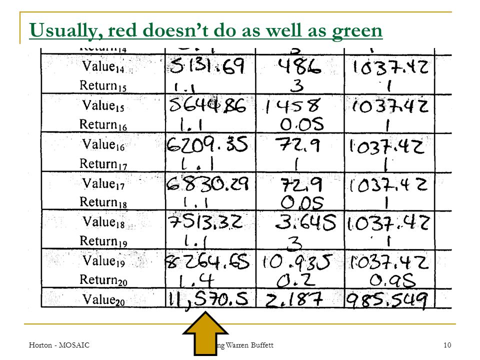 Usually, red doesn't do as well as green Horton - MOSAIC Being Warren Buffett 10