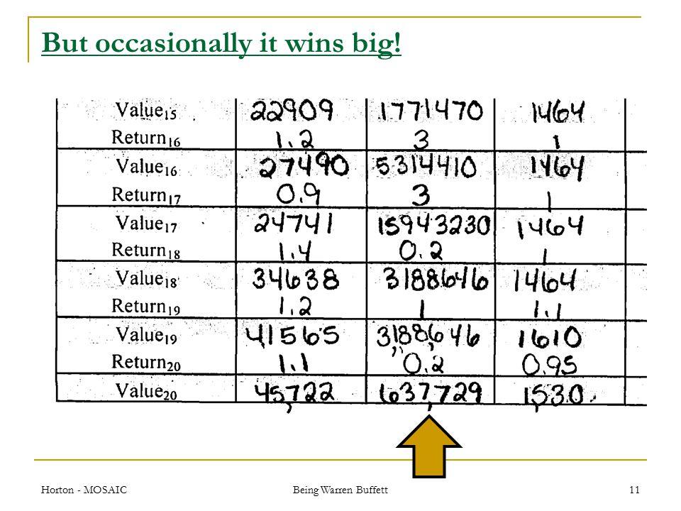 But occasionally it wins big! Horton - MOSAIC Being Warren Buffett 11