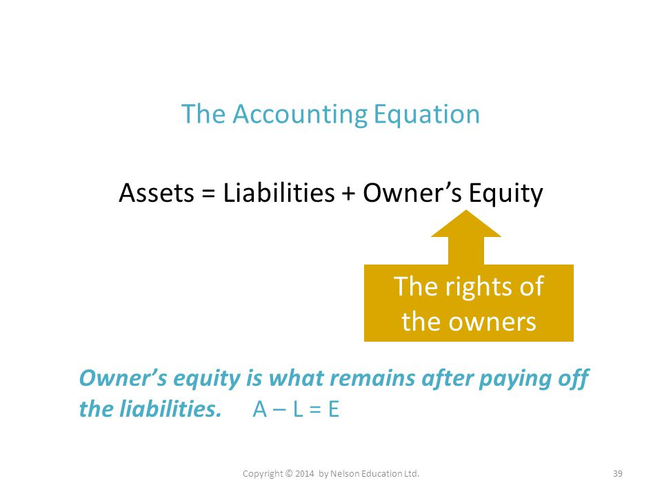 Copyright © 2014 by Nelson Education Ltd.39 The Accounting Equation Assets = Liabilities + Owner's Equity The rights of the owners Owner's equity is w