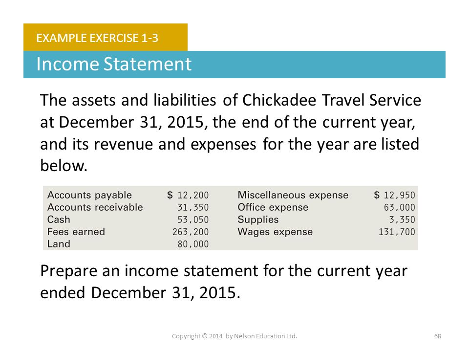 Copyright © 2014 by Nelson Education Ltd.68 EXAMPLE EXERCISE 1-3 Income Statement The assets and liabilities of Chickadee Travel Service at December 3