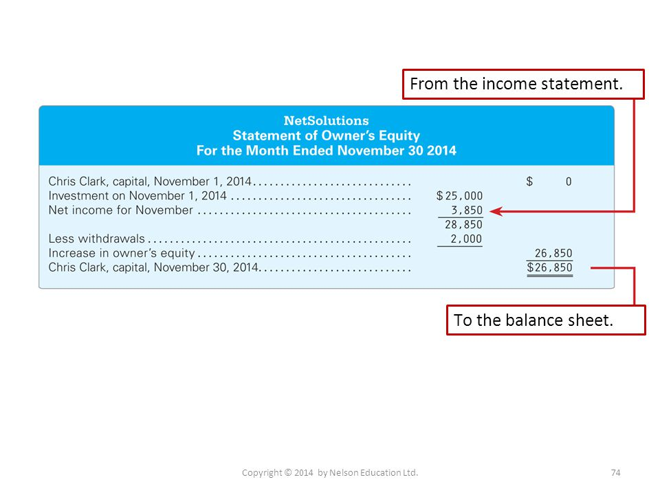 Copyright © 2014 by Nelson Education Ltd.74 From the income statement. To the balance sheet.