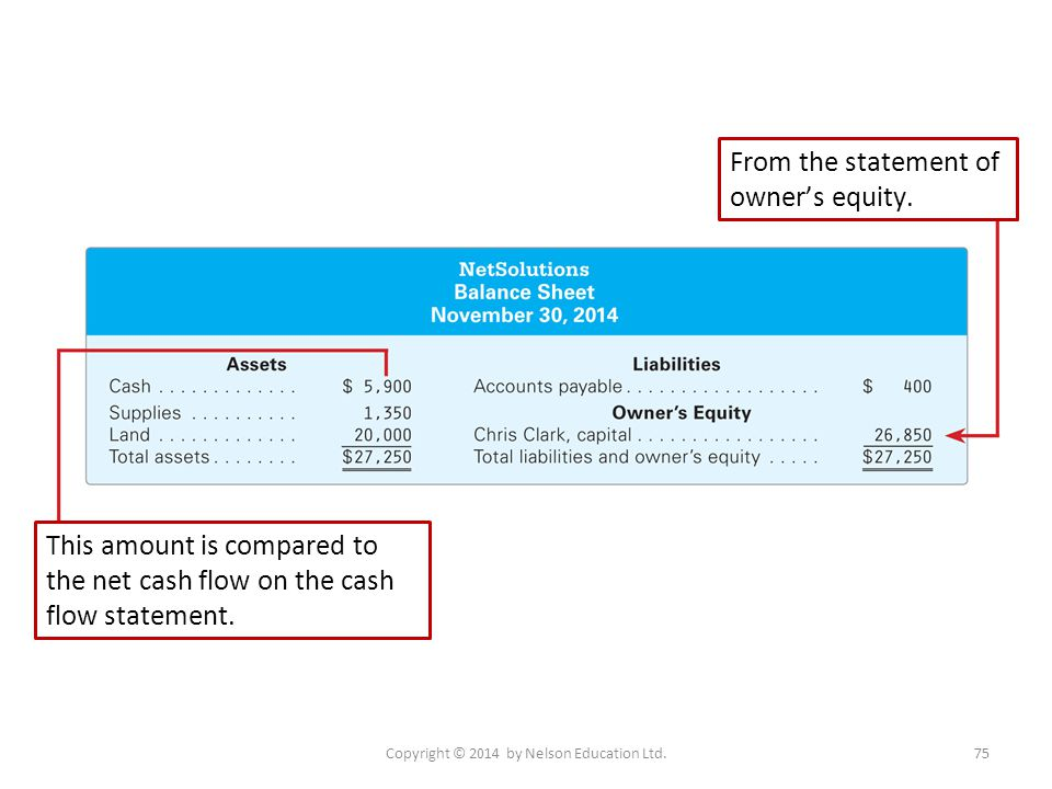 Copyright © 2014 by Nelson Education Ltd.75 From the statement of owner's equity. This amount is compared to the net cash flow on the cash flow statem