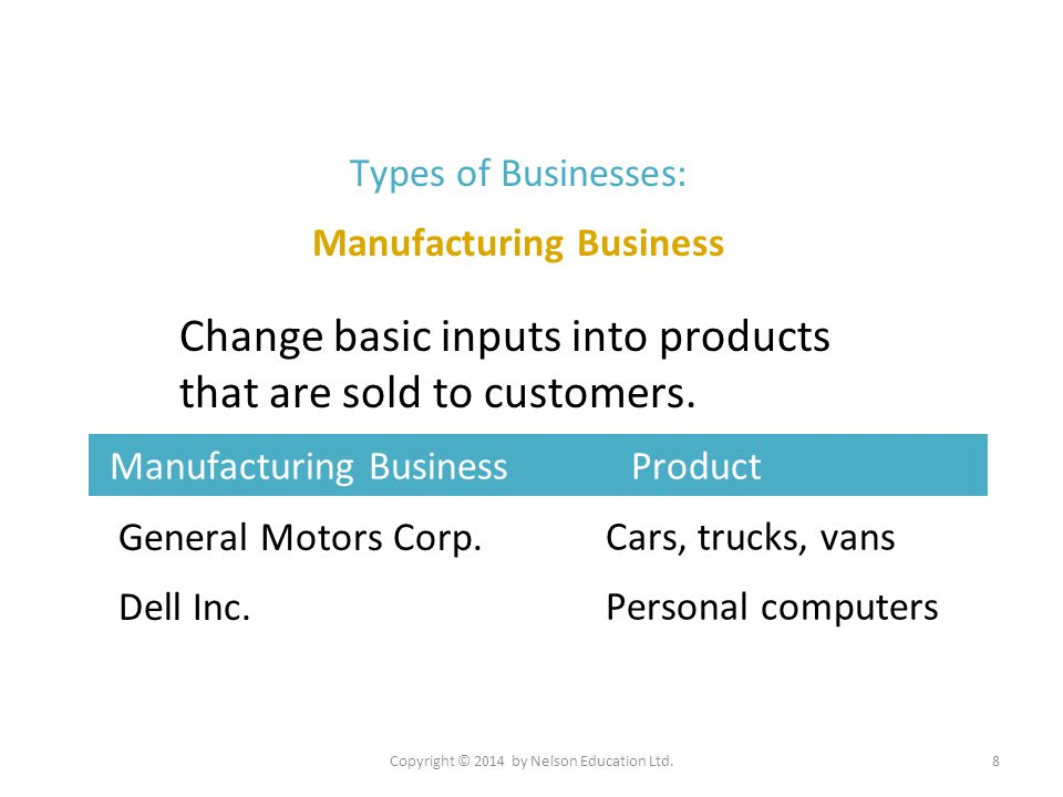 Types of Businesses: Manufacturing Business General Motors Corp. Dell Inc. Manufacturing Business Product 1 Change basic inputs into products that are