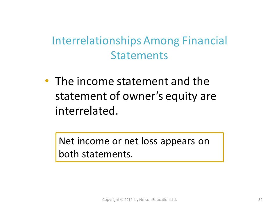 Copyright © 2014 by Nelson Education Ltd.82 Interrelationships Among Financial Statements The income statement and the statement of owner's equity are