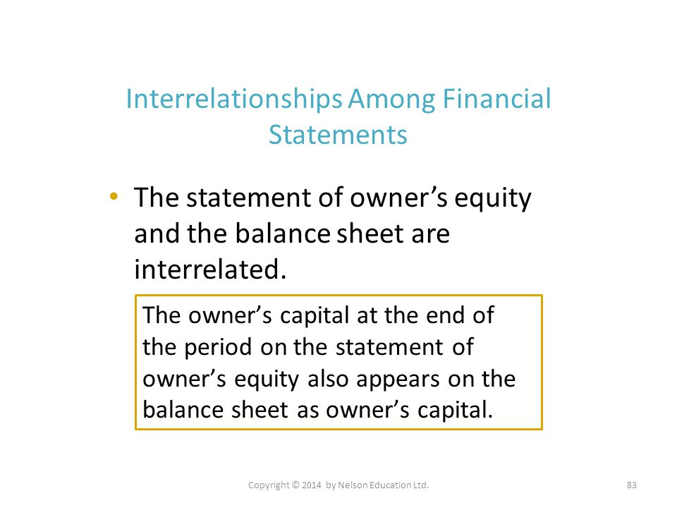 Copyright © 2014 by Nelson Education Ltd.83 Interrelationships Among Financial Statements The statement of owner's equity and the balance sheet are in