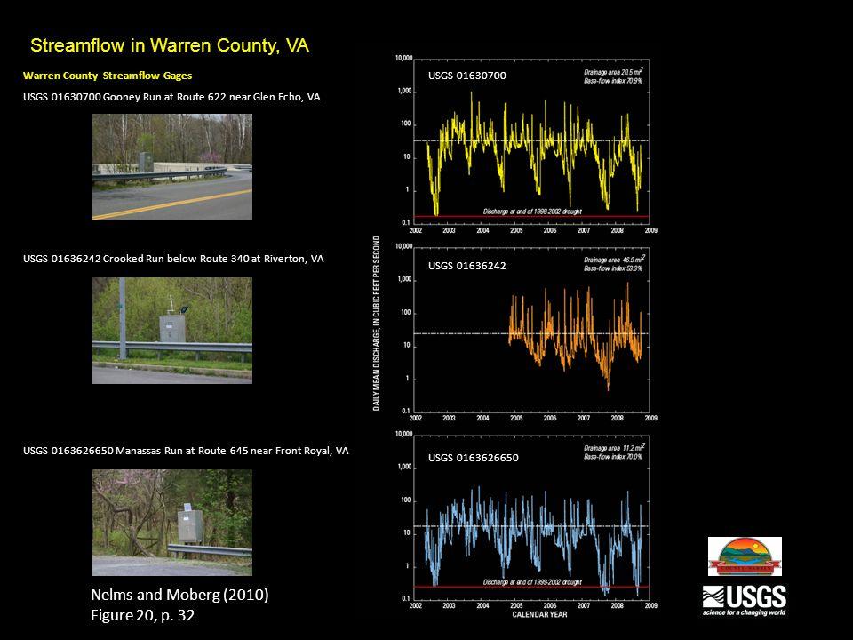 Streamflow in Warren County, VA Warren County Streamflow Gages USGS 01630700 Gooney Run at Route 622 near Glen Echo, VA USGS 01636242 Crooked Run below Route 340 at Riverton, VA USGS 0163626650 Manassas Run at Route 645 near Front Royal, VA Nelms and Moberg (2010) Figure 20, p.