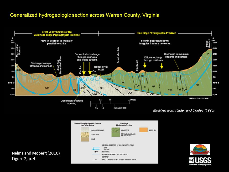 Generalized hydrogeologic section across Warren County, Virginia Modified from Rader and Conley (1995) Nelms and Moberg (2010) Figure 2, p. 4