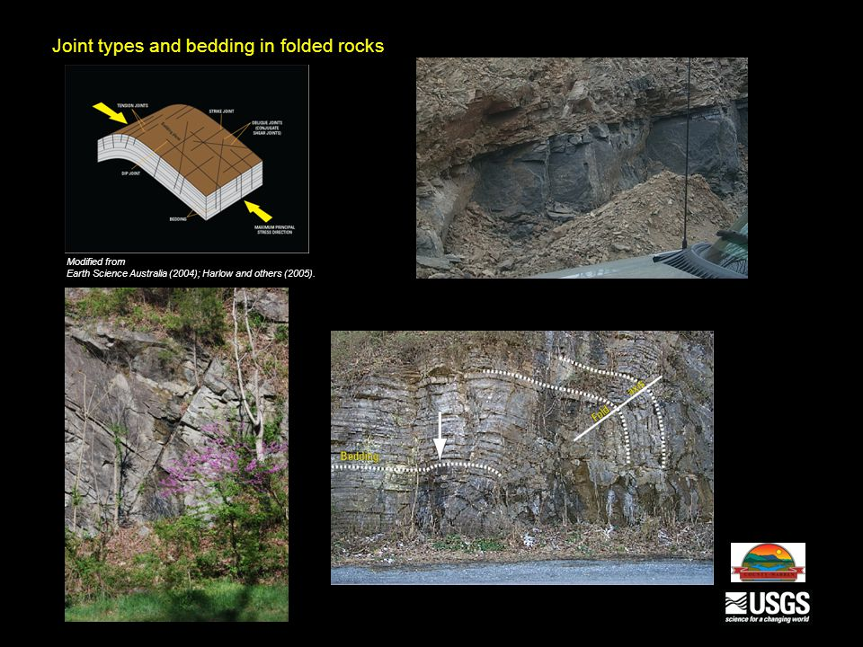 Modified from Earth Science Australia (2004); Harlow and others (2005). Joint types and bedding in folded rocks