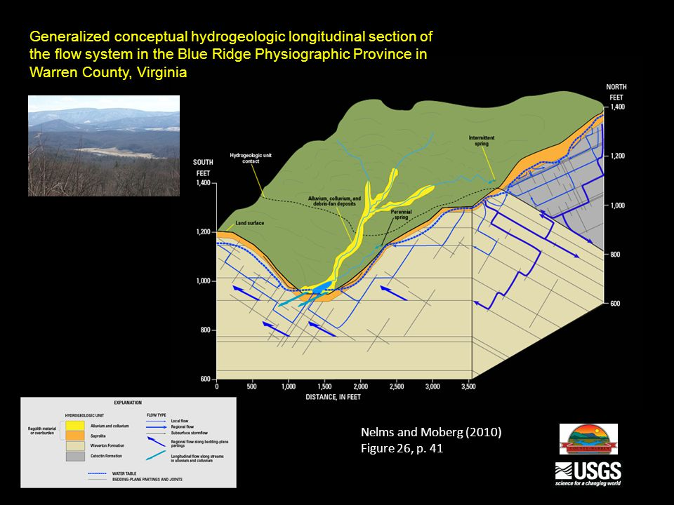 Generalized conceptual hydrogeologic longitudinal section of the flow system in the Blue Ridge Physiographic Province in Warren County, Virginia Nelms