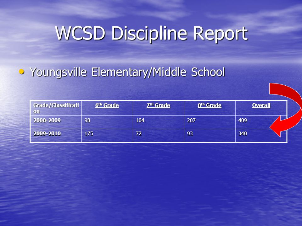 WCSD Discipline Report Youngsville Elementary/Middle School Youngsville Elementary/Middle School Grade/Classificati on 6 th Grade 7 th Grade 8 th Grade Overall 2008-200998104207409 2009-20101757293340