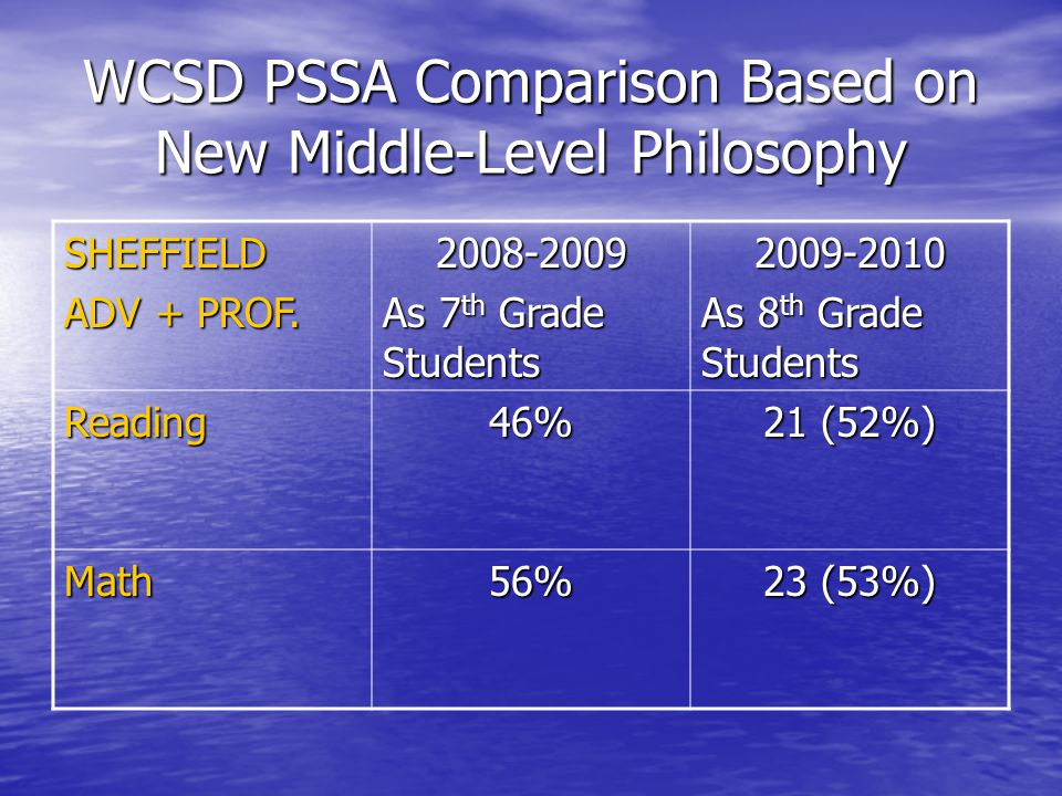 WCSD PSSA Comparison Based on New Middle-Level Philosophy SHEFFIELD ADV + PROF.
