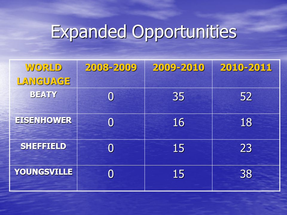 Expanded Opportunities WORLDLANGUAGE2008-20092009-20102010-2011 BEATY03552 EISENHOWER01618 SHEFFIELD01523 YOUNGSVILLE01538