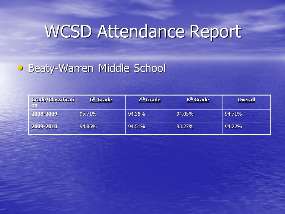 WCSD Attendance Report Beaty-Warren Middle School Beaty-Warren Middle School Grade/Classificati on 6 th Grade 7 th Grade 8 th Grade Overall 2008-200995.71%94.38%94.05%94.71% 2009-201094.85%94.51%93.27%94.22%