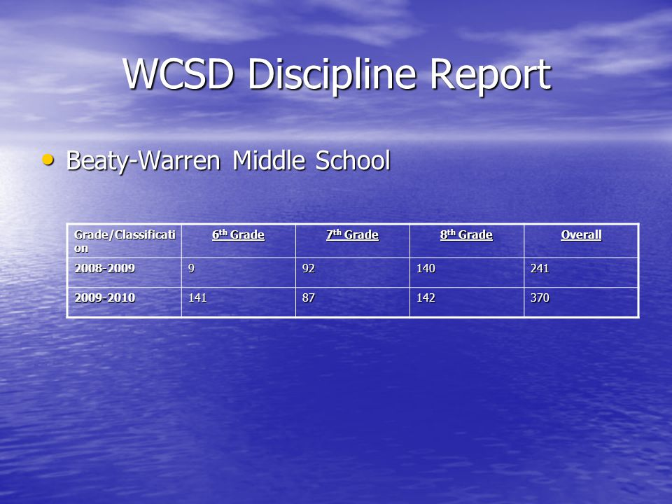 WCSD Discipline Report Beaty-Warren Middle School Beaty-Warren Middle School Grade/Classificati on 6 th Grade 7 th Grade 8 th Grade Overall 2008-2009992140241 2009-201014187142370