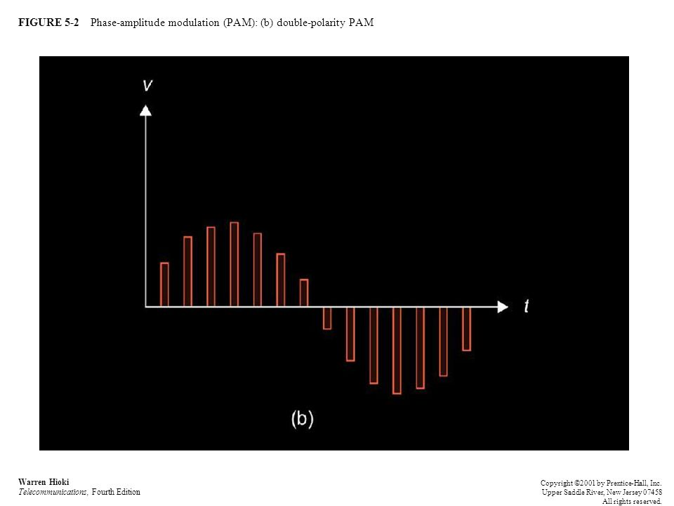 FIGURE 5-2 Phase-amplitude modulation (PAM): (b) double-polarity PAM Warren Hioki Telecommunications, Fourth Edition Copyright ©2001 by Prentice-Hall, Inc.