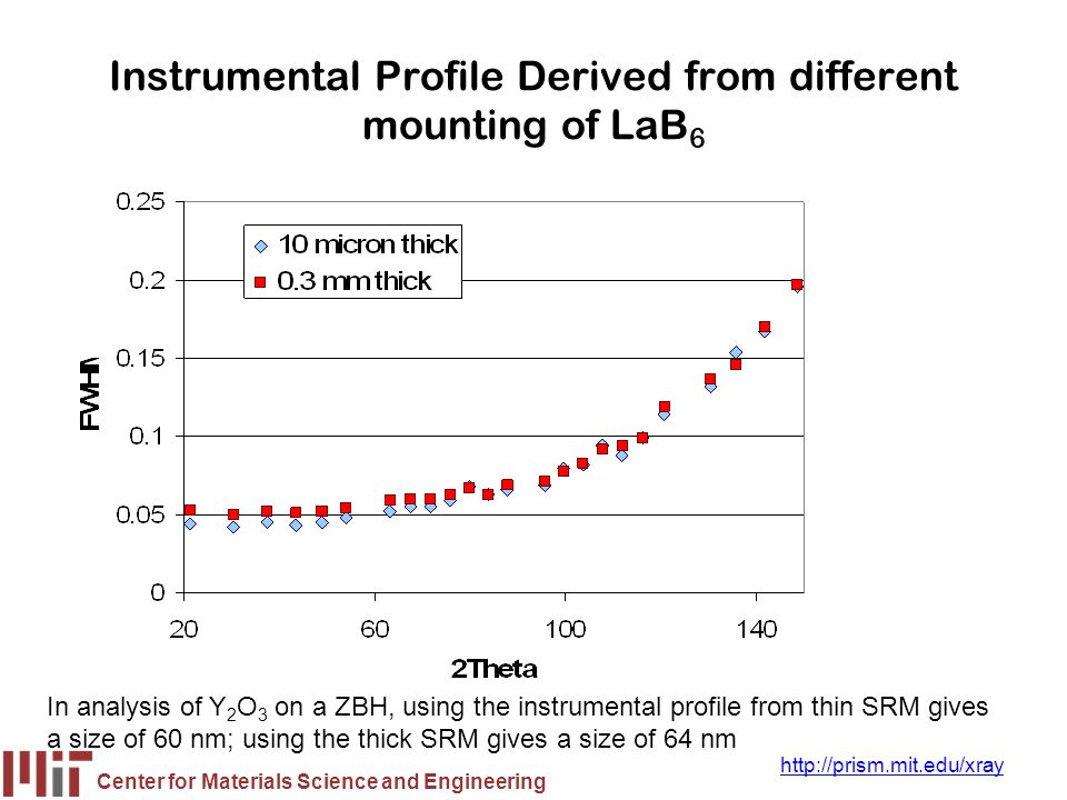 Center for Materials Science and Engineering http://prism.mit.edu/xray Instrumental Profile Derived from different mounting of LaB 6 In analysis of Y