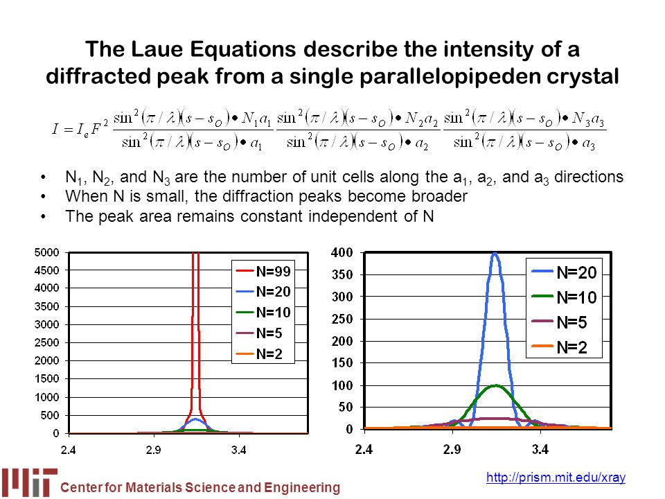 Center for Materials Science and Engineering http://prism.mit.edu/xray Profile Fitting Empirically fit experimental data with a series of equations –fit the diffraction peak using the profile function –fit background, usually as a linear segment this helps to separate intensity in peak tails from background To extract information, operate explicitly on the equation rather than numerically on the raw data Profile fitting produces precise peak positions, widths, heights, and areas with statistically valid estimates