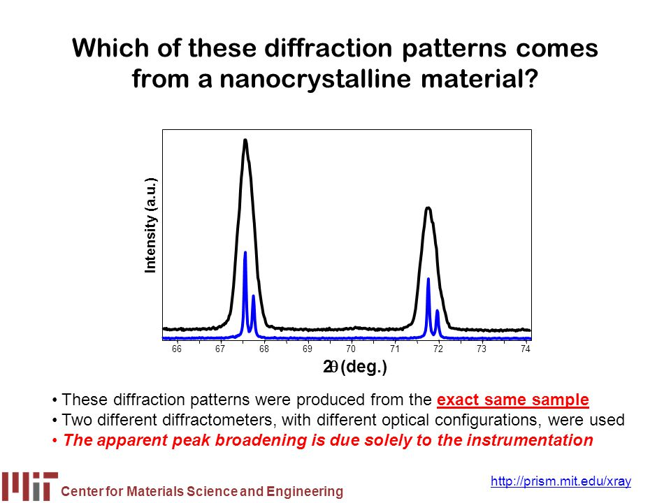 Center for Materials Science and Engineering http://prism.mit.edu/xray Many factors may contribute to the observed peak profile Instrumental Peak Profile Crystallite Size Microstrain –Non-uniform Lattice Distortions –Faulting –Dislocations –Antiphase Domain Boundaries –Grain Surface Relaxation Solid Solution Inhomogeneity Temperature Factors The peak profile is a convolution of the profiles from all of these contributionsThe peak profile is a convolution of the profiles from all of these contributions