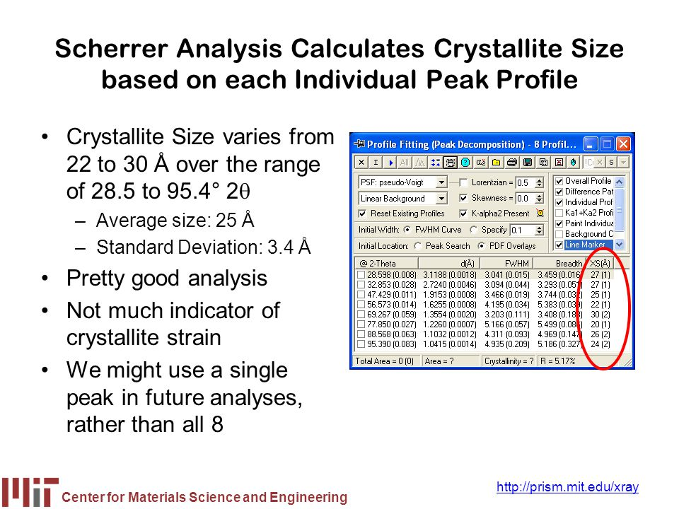 Center for Materials Science and Engineering http://prism.mit.edu/xray Scherrer Analysis Calculates Crystallite Size based on each Individual Peak Pro