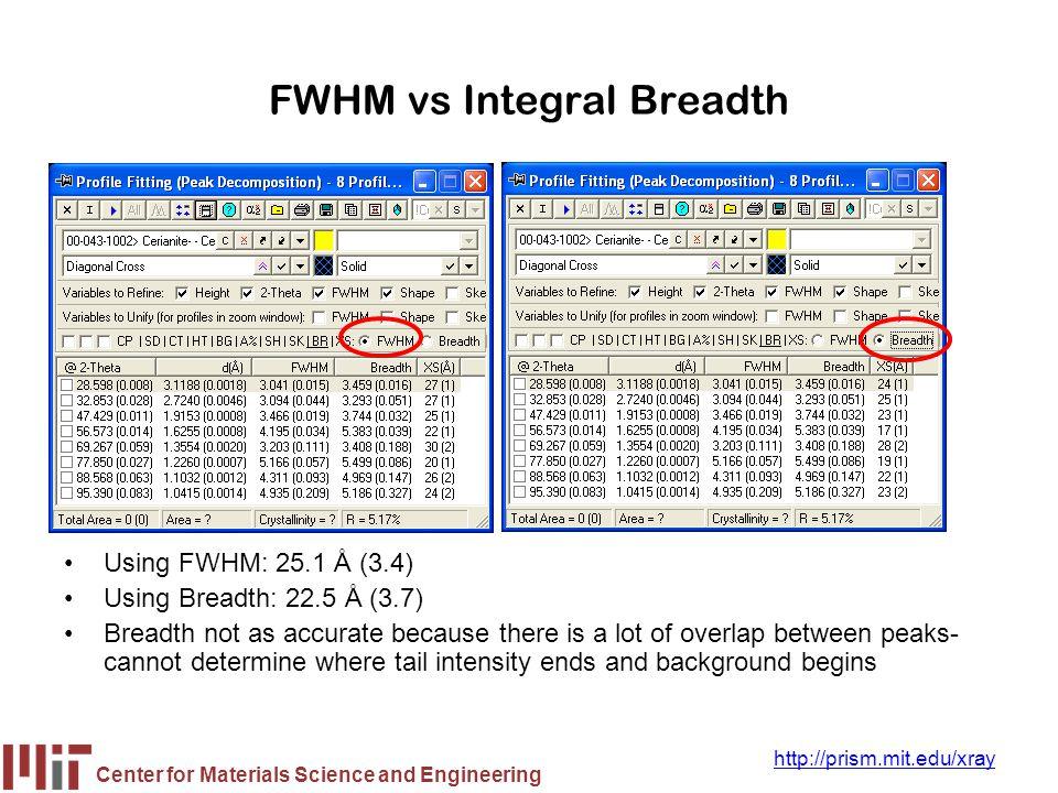 Center for Materials Science and Engineering http://prism.mit.edu/xray FWHM vs Integral Breadth Using FWHM: 25.1 Å (3.4) Using Breadth: 22.5 Å (3.7) B